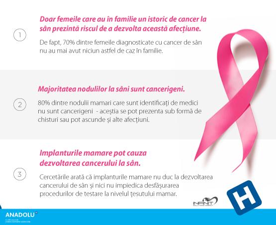 3 mituri despre cancerul de san